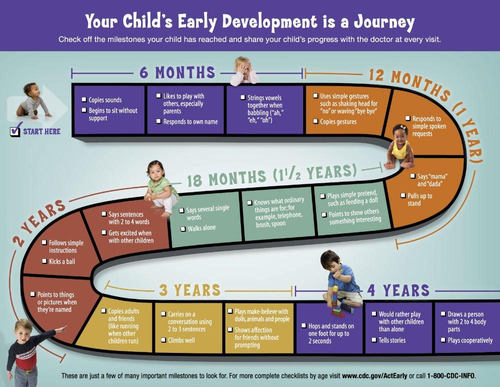 child development milestones jacksonville pediatrics